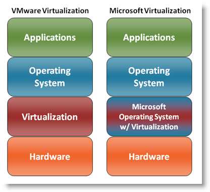VMware and Microsoft have similar architectures