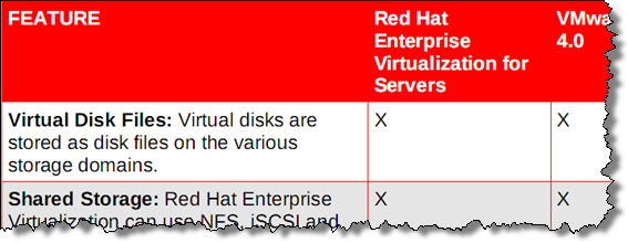 RHEV virtual disks are buried in LVM volumes - not regular files as