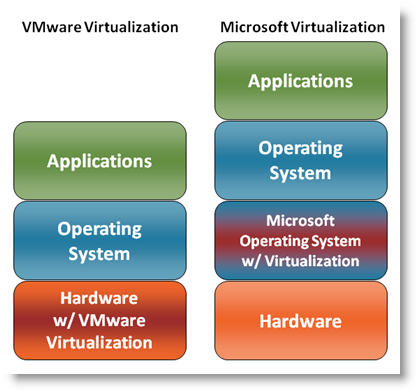 compare microsoft and vmware for virtual computing essay Milestones in the virtual computing infrastructure journey vmware vs microsoft virtualization is about more than however the virtual approach is more open.